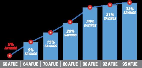 AFUE_Chart2014.jpg